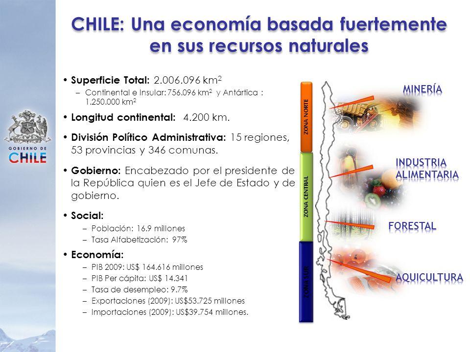 ZONA SUR ZONA CENTRAL ZONA NORTE CHILE: Una economía basada fuertemente en sus recursos naturales Superficie Total: 2.006.096 km 2 –Continental e Insu
