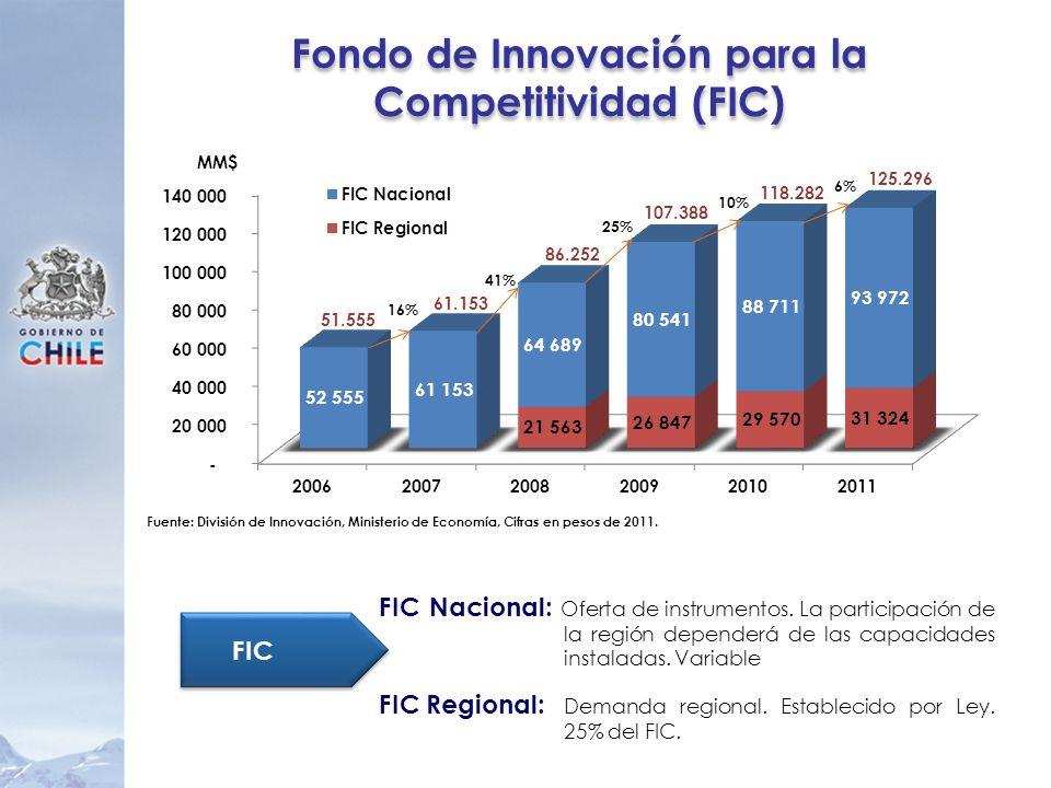 Fondo de Innovación para la Competitividad (FIC) 86.252 107.388 118.282 16% 41% 25% 10% 61.153 51.555 Fuente: División de Innovación, Ministerio de Ec