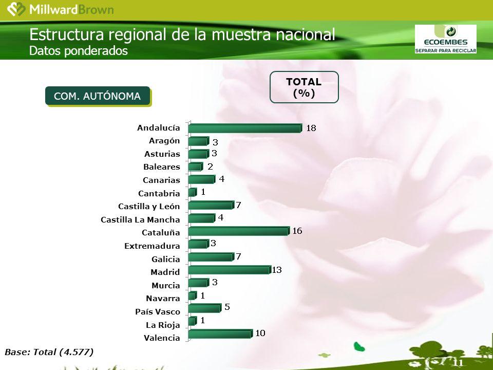 11 Estructura regional de la muestra nacional Datos ponderados COM.