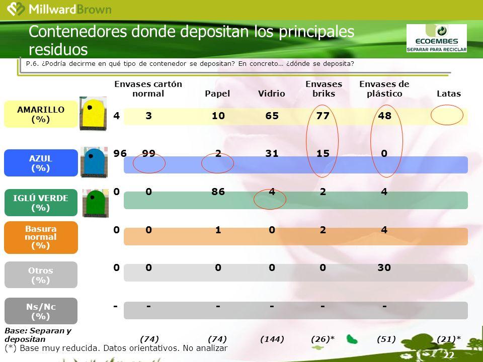 22 Contenedores donde depositan los principales residuos Envases cartón normal PapelVidrio Base: Separan y depositan (74)(74)(144)(26)*(51)(21)* AMARILLO (%) AZUL (%) IGLÚ VERDE (%) 4310657748 9699231150 0086424 001024 0000030 ------ Ns/Nc (%) Envases briks Envases de plástico Latas Otros (%) Basura normal (%) P.6.