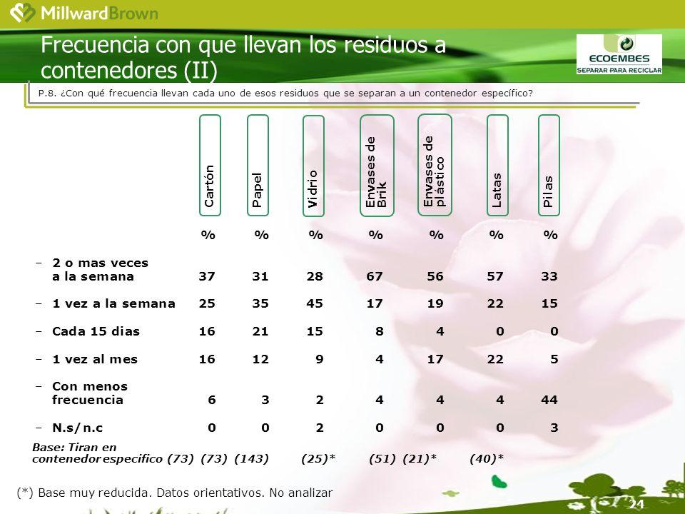 24 Frecuencia con que llevan los residuos a contenedores (II) P.8.