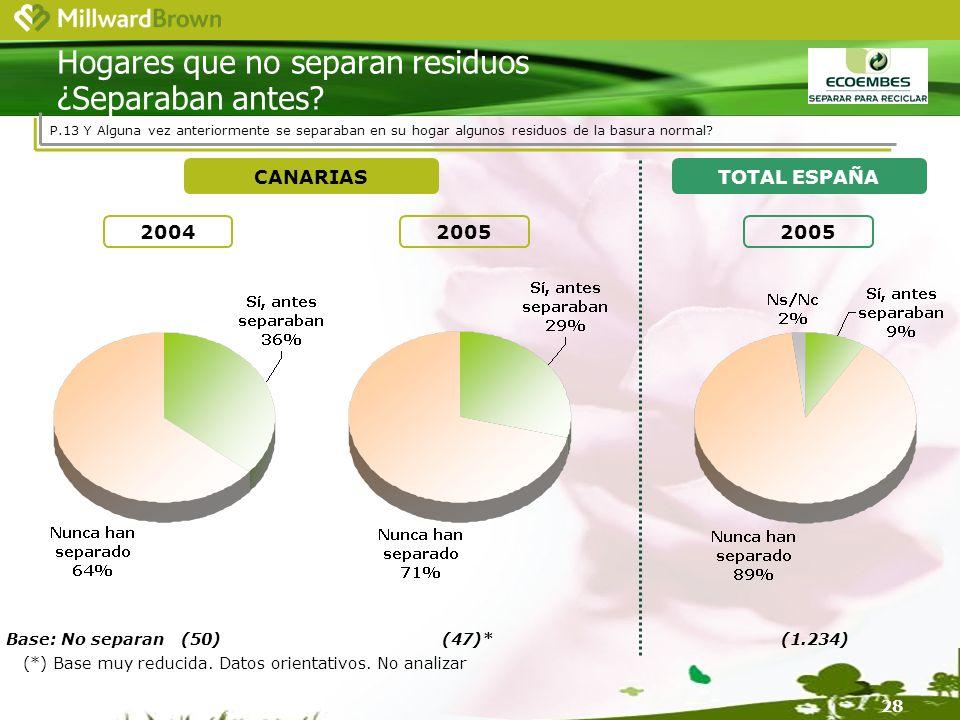 28 Base: No separan(50)(47)*(1.234) 20052004 CANARIASTOTAL ESPAÑA 2005 Hogares que no separan residuos ¿Separaban antes.