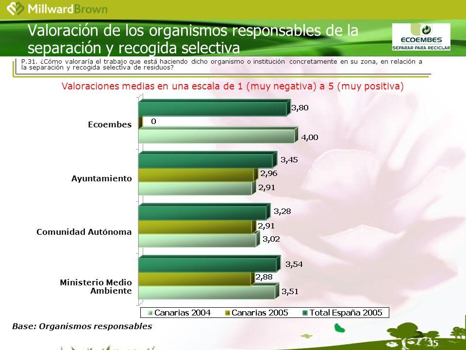 35 Base: Organismos responsables Valoración de los organismos responsables de la separación y recogida selectiva Ecoembes Ayuntamiento Comunidad Autónoma Ministerio Medio Ambiente P.31.