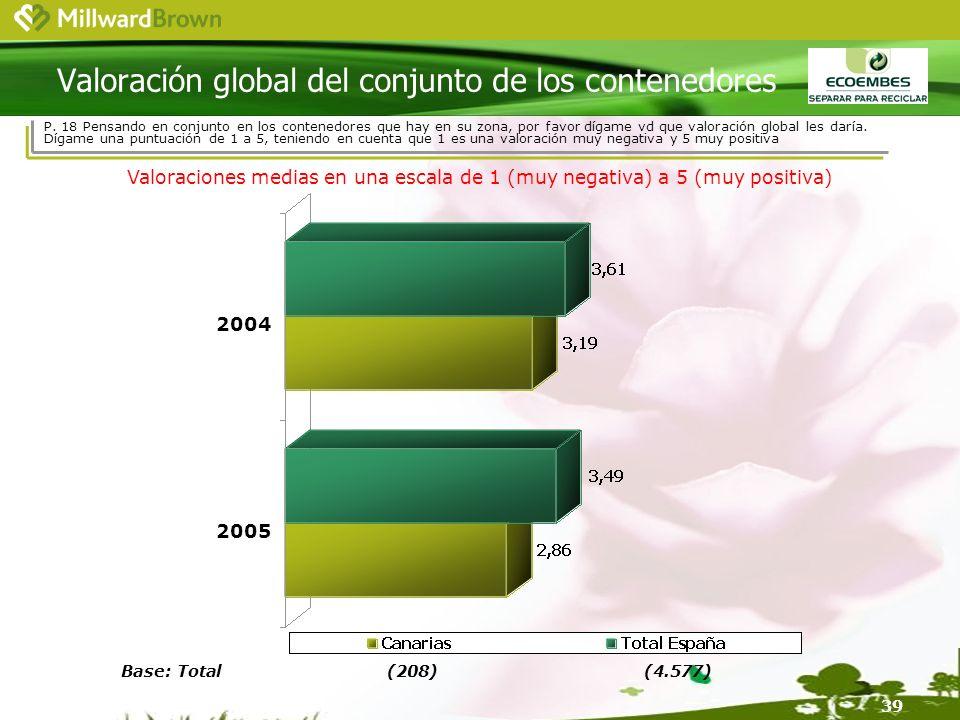 39 Base: Total(208)(4.577) Valoración global del conjunto de los contenedores 2004 2005 Valoraciones medias en una escala de 1 (muy negativa) a 5 (muy positiva) P.