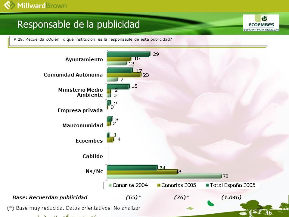 46 Base: Recuerdan publicidad (65)*(76)*(1.046) P.29.