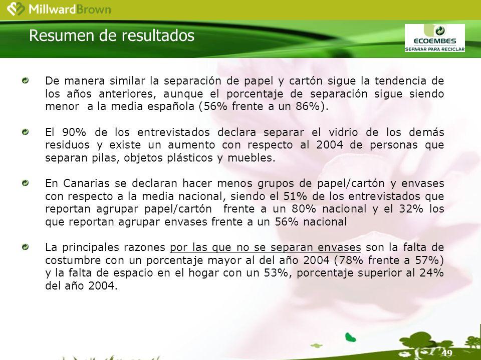 49 De manera similar la separación de papel y cartón sigue la tendencia de los años anteriores, aunque el porcentaje de separación sigue siendo menor a la media española (56% frente a un 86%).