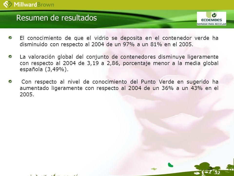 52 El conocimiento de que el vidrio se deposita en el contenedor verde ha disminuido con respecto al 2004 de un 97% a un 81% en el 2005.