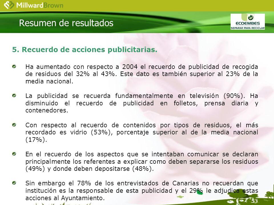 53 5. Recuerdo de acciones publicitarias.