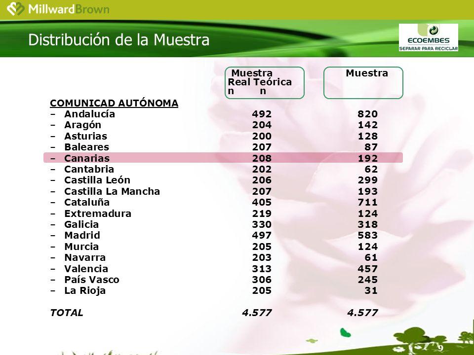 9 Muestra Muestra Real Teórican COMUNICAD AUTÓNOMA –Andalucía492820 –Aragón204142 –Asturias200128 –Baleares20787 –Canarias208192 –Cantabria20262 –Castilla León206299 –Castilla La Mancha207193 –Cataluña405711 –Extremadura219124 –Galicia330318 –Madrid497583 –Murcia205124 –Navarra20361 –Valencia313457 –País Vasco306245 –La Rioja20531 TOTAL4.5774.577 Distribución de la Muestra