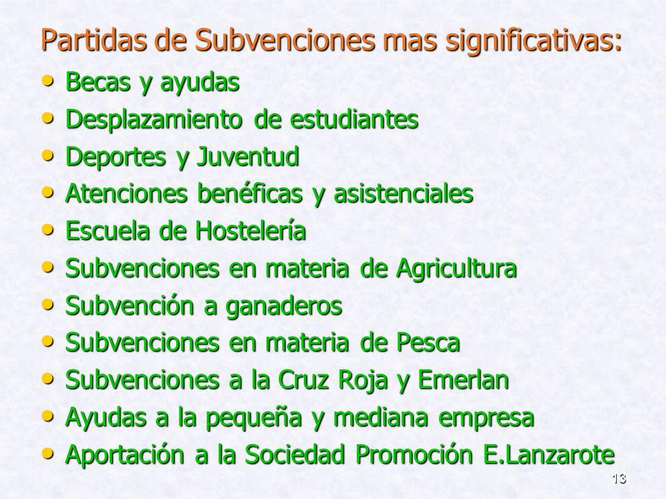 12 SUBVENCIONES: En aras de la publicidad y transparencia las Subvenciones aparecen en el 2008 debidamente detalladas y nominadas, tanto en el Capítul