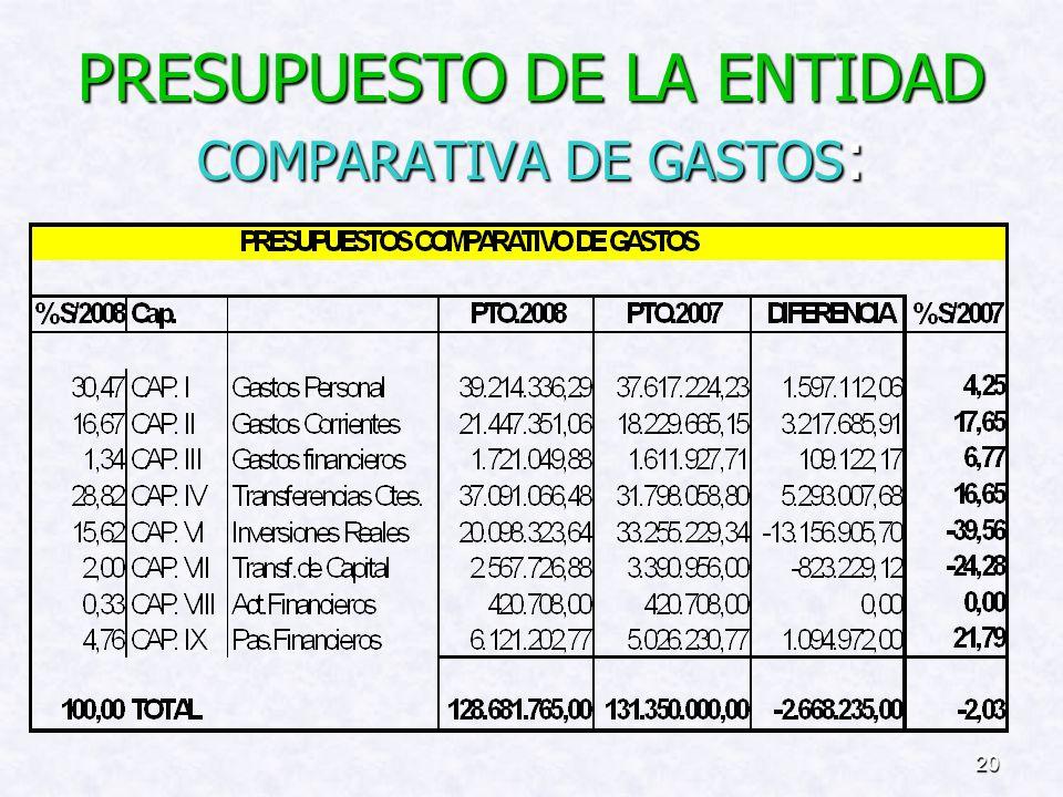 19 Evolución de los recursos de la Comunidad Autónoma por los Servicios Transferidos al Cabildo de Lanzarote (Cap. IV y VII):