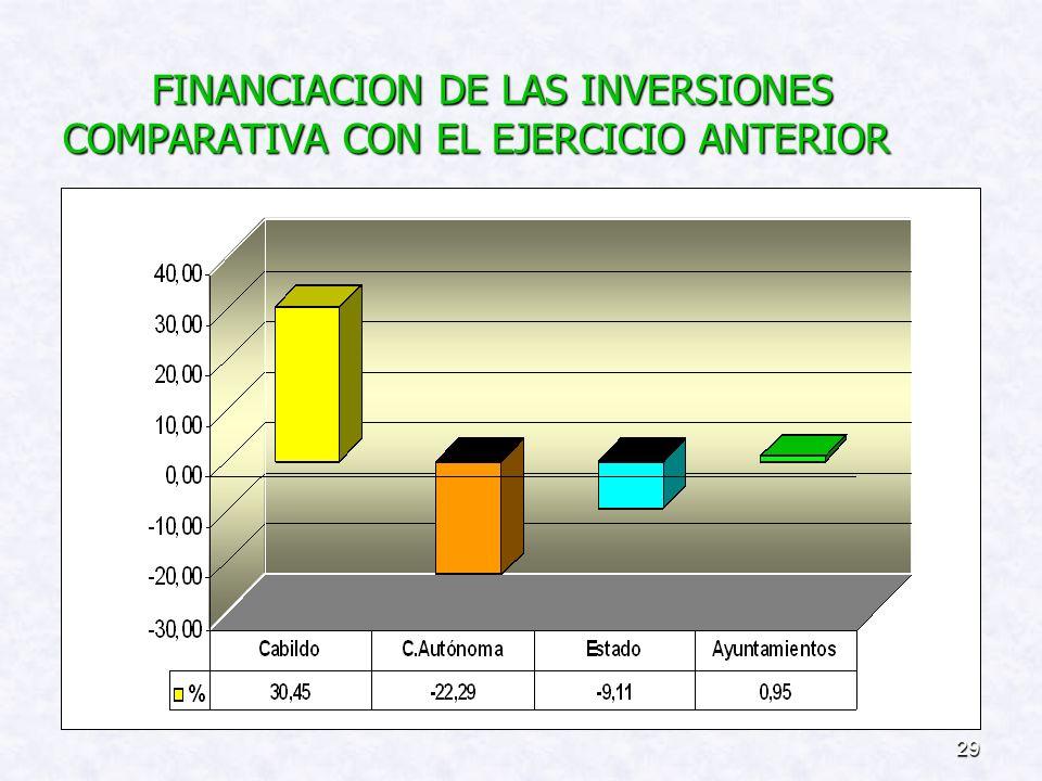 28 FINANCIACIÓN DE LAS INVERSIONES: ( EJERCICIO 2008) Recursos Propios................. 73,89% Recursos Propios................. 73,89% Recursos Comun