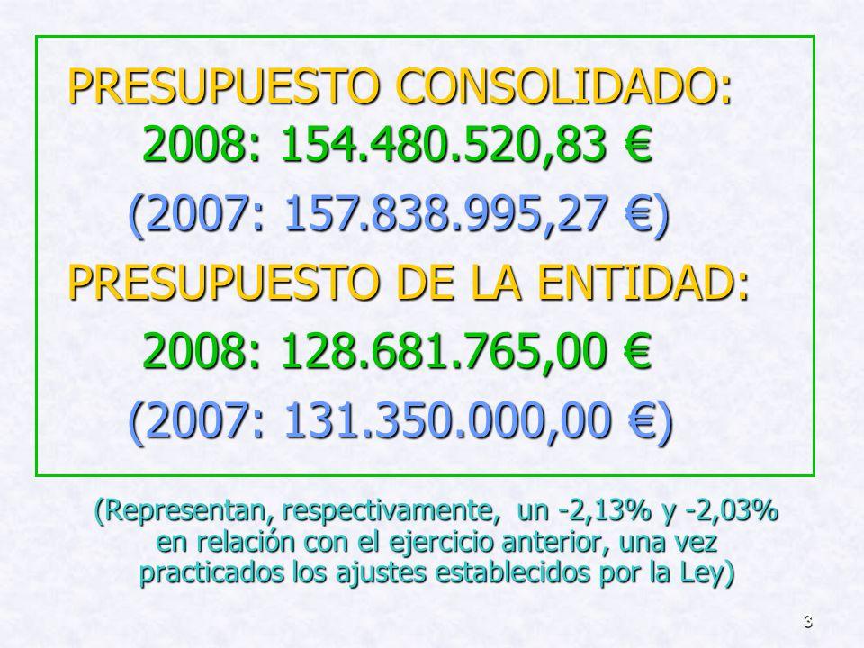 3 (Representan, respectivamente, un -2,13% y -2,03% en relación con el ejercicio anterior, una vez practicados los ajustes establecidos por la Ley) PRESUPUESTO CONSOLIDADO: 2008: 154.480.520,83 PRESUPUESTO CONSOLIDADO: 2008: 154.480.520,83 (2007: 157.838.995,27 ) (2007: 157.838.995,27 ) PRESUPUESTO DE LA ENTIDAD: 2008: 128.681.765,00 2008: 128.681.765,00 (2007: 131.350.000,00 ) (2007: 131.350.000,00 )