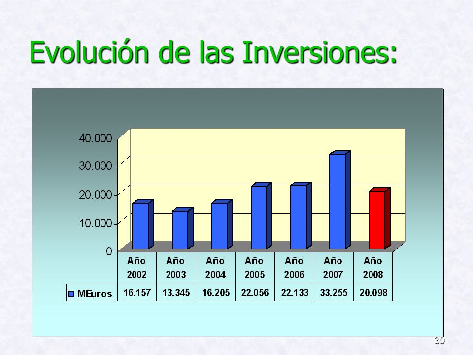 29 FINANCIACION DE LAS INVERSIONES COMPARATIVA CON EL EJERCICIO ANTERIOR FINANCIACION DE LAS INVERSIONES COMPARATIVA CON EL EJERCICIO ANTERIOR
