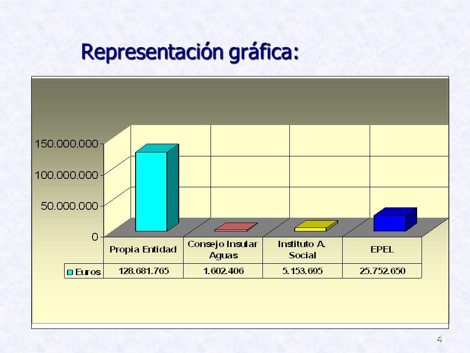 4 Representación gráfica: Representación gráfica: