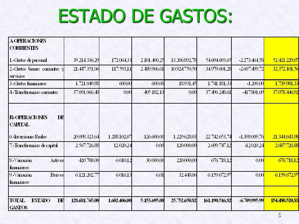 6 ESTADO DE GASTOS: ESTADO DE GASTOS: