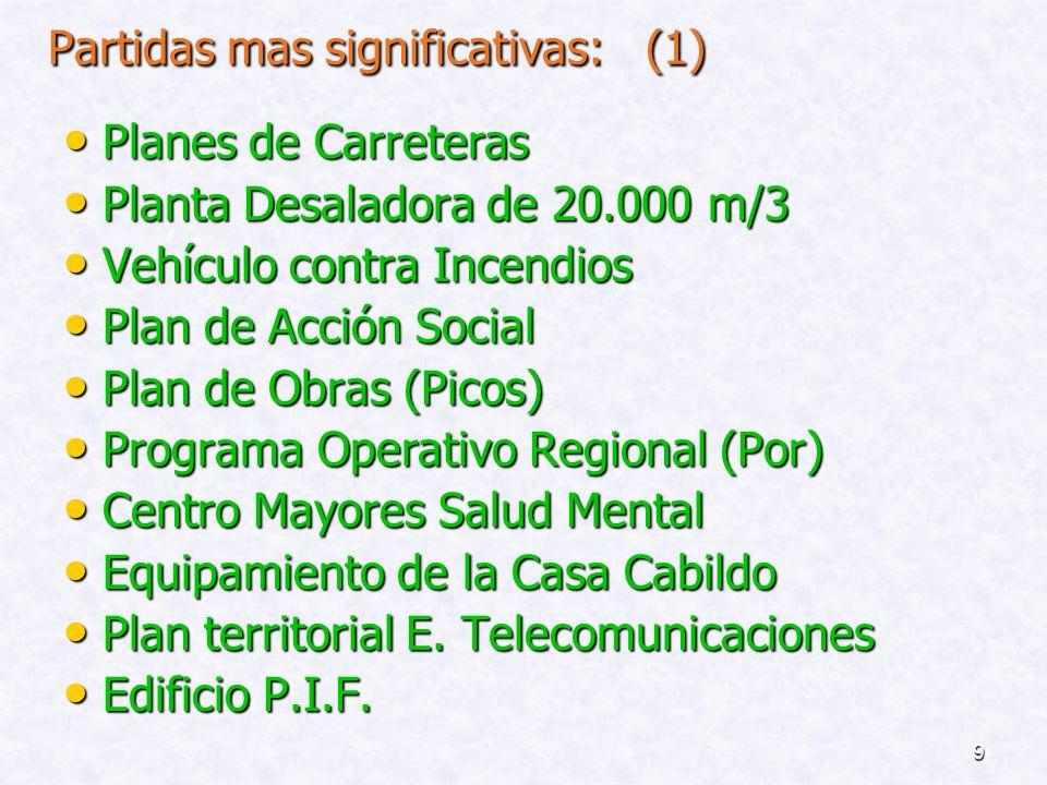 19 Evolución de los recursos de la Comunidad Autónoma por los Servicios Transferidos al Cabildo de Lanzarote (Cap.
