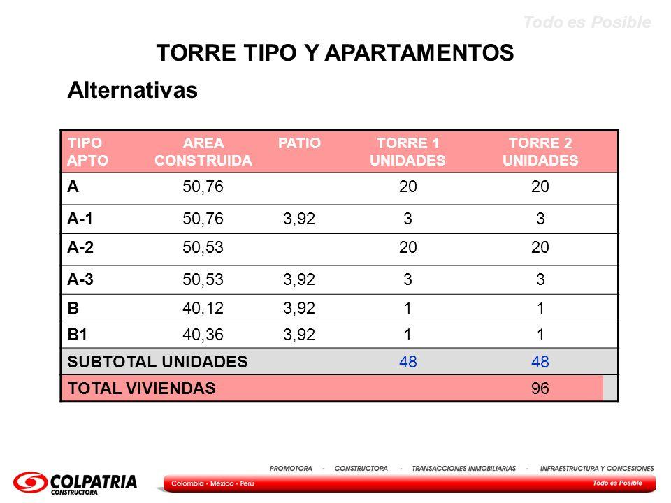 Todo es Posible TIPO APTO AREA CONSTRUIDA PATIOTORRE 1 UNIDADES TORRE 2 UNIDADES A50,7620 A-150,763,9233 A-250,5320 A-350,533,9233 B40,123,9211 B140,3