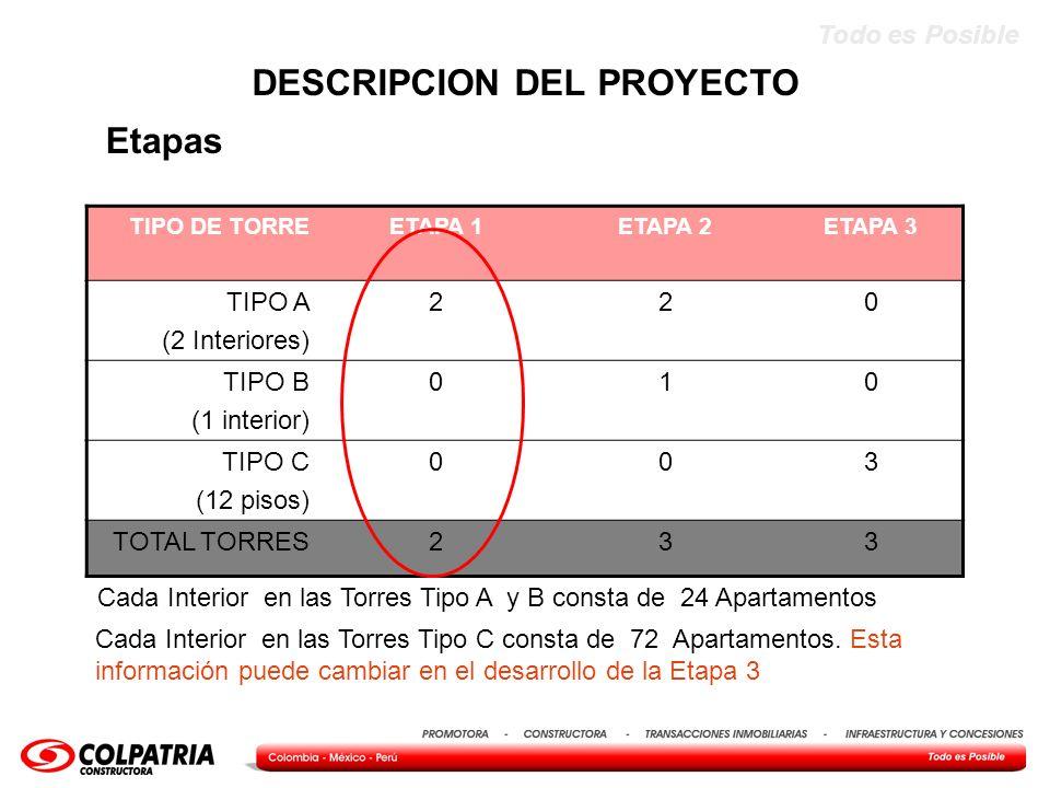 Todo es Posible TIPO DE TORREETAPA 1ETAPA 2ETAPA 3 TIPO A (2 Interiores) 220 TIPO B (1 interior) 010 TIPO C (12 pisos) 003 TOTAL TORRES233 Etapas DESC