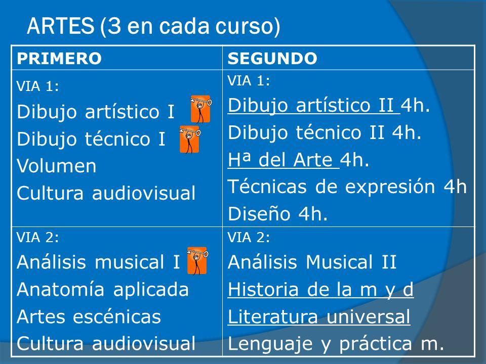 ARTES (3 en cada curso) PRIMEROSEGUNDO VIA 1: Dibujo artístico I Dibujo técnico I Volumen Cultura audiovisual VIA 1: Dibujo artístico II 4h. Dibujo té