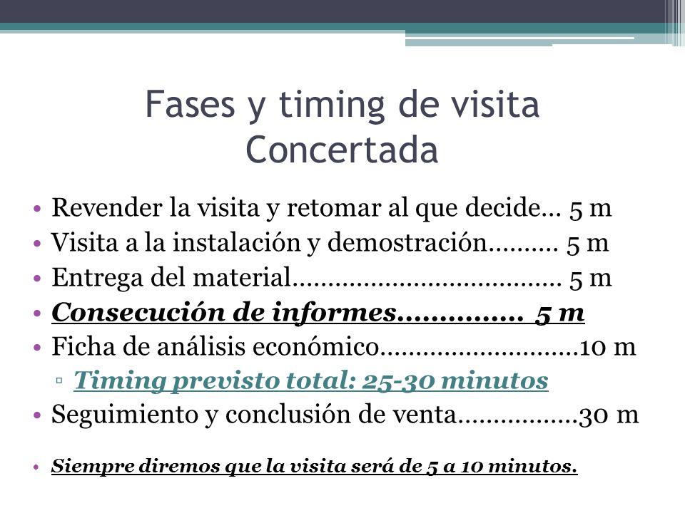 Fases y timing de visita Concertada Revender la visita y retomar al que decide...