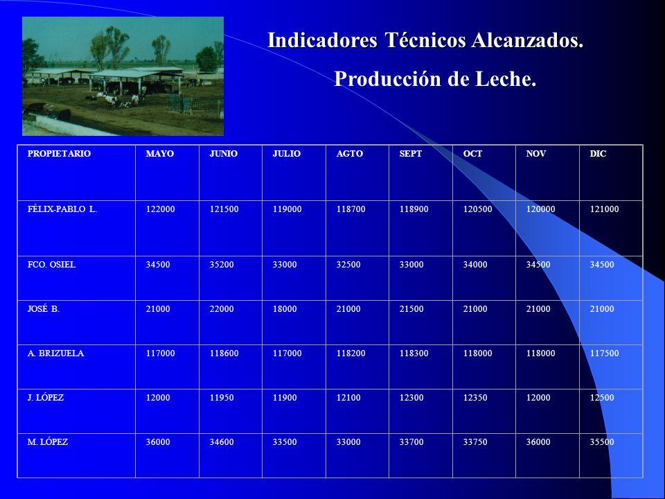 Indicadores Técnicos Alcanzados. Producción de Leche. PROPIETARIOMAYOJUNIOJULIOAGTOSEPTOCTNOVDIC FÉLIX-PABLO L.122000121500119000118700118900120500120
