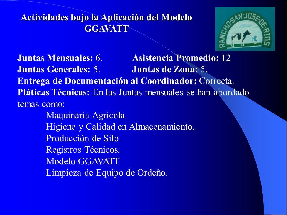 Actividades bajo la Aplicación del Modelo GGAVATT Juntas Mensuales: 6. Asistencia Promedio: 12 Juntas Generales: 5.Juntas de Zona: 5. Entrega de Docum