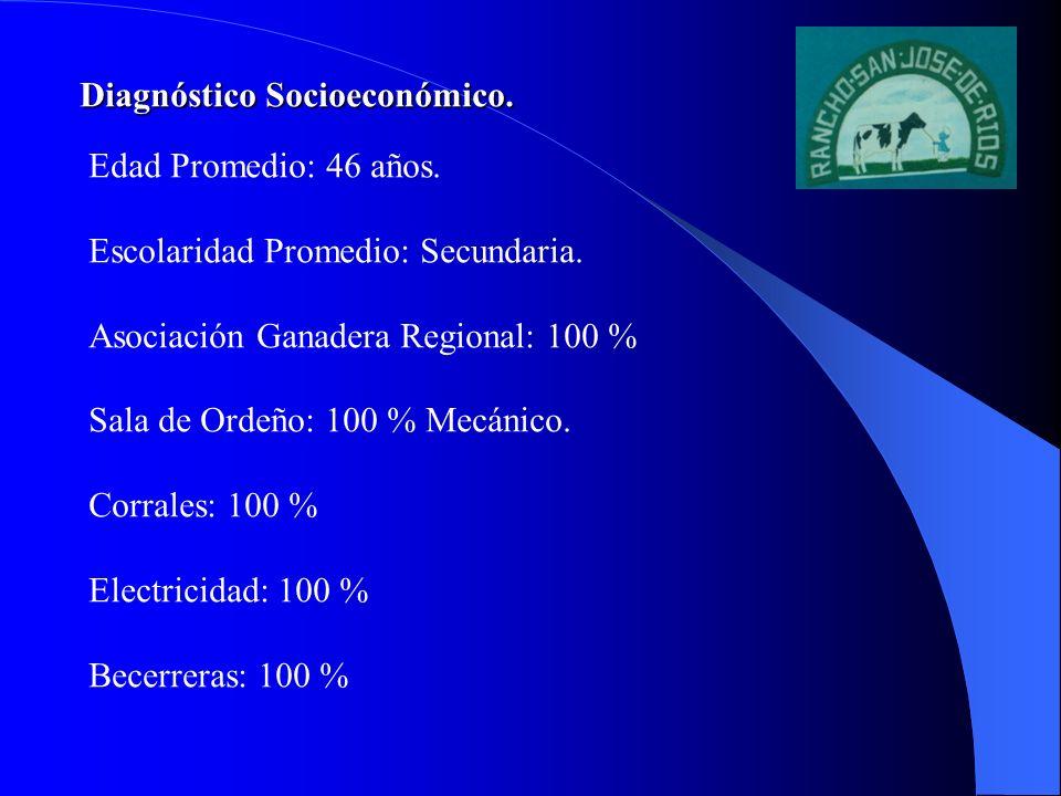 Diagnóstico Estático y Grado de Adopción Tecnológico (Comparativo) PrácticaDiagnósticoPresente Identificación1315 Descorne15 Lotificación1015 Registros Técnicos1015 Registros Económicos010 Fertilización15 Manejo Zootécnico.