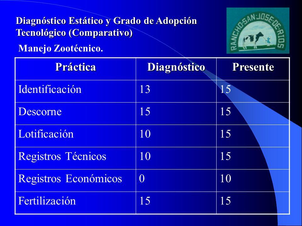 Diagnóstico Estático y Grado de Adopción Tecnológico (Comparativo) PrácticaDiagnósticoPresente Identificación1315 Descorne15 Lotificación1015 Registro