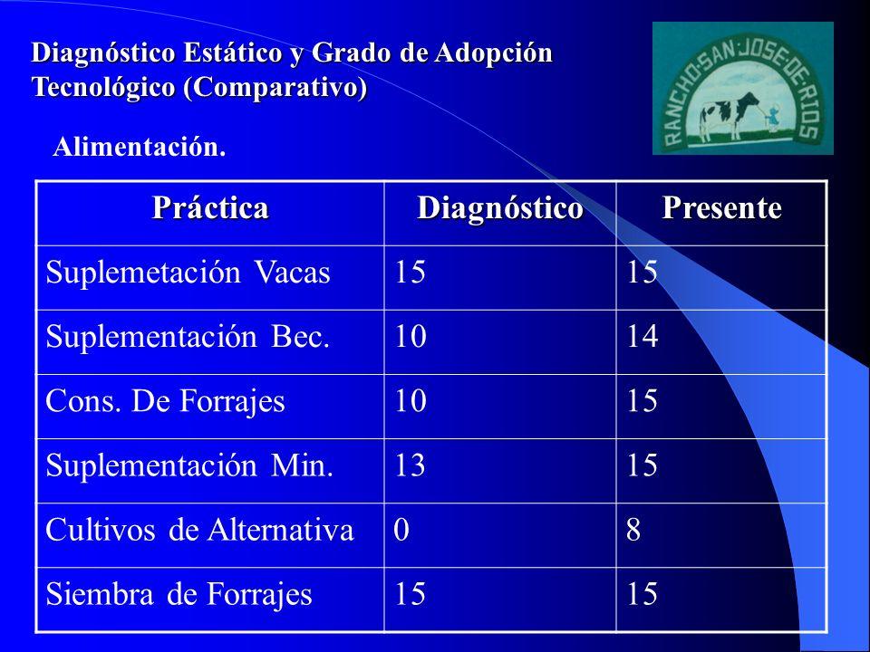 Diagnóstico Estático y Grado de Adopción Tecnológico (Comparativo) PrácticaDiagnósticoPresente Suplemetación Vacas15 Suplementación Bec.1014 Cons. De