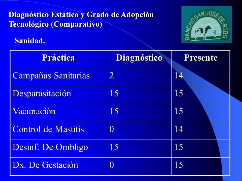 Diagnóstico Estático y Grado de Adopción Tecnológico (Comparativo) PrácticaDiagnósticoPresente Inseminación Artif.814 Crianza Artificial715 Protocolos de Ordeño1015 Limpieza de Equipo15 Monitoreo de Equipo515 Prac.