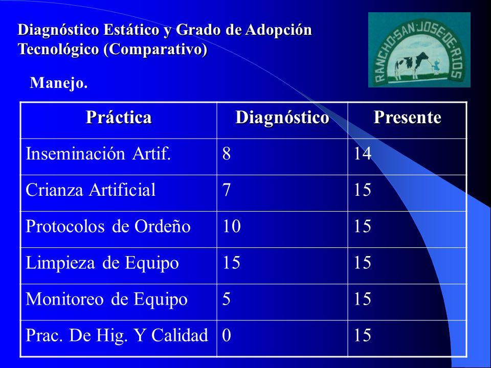 Diagnóstico Estático y Grado de Adopción Tecnológico (Comparativo) PrácticaDiagnósticoPresente Inseminación Artif.814 Crianza Artificial715 Protocolos