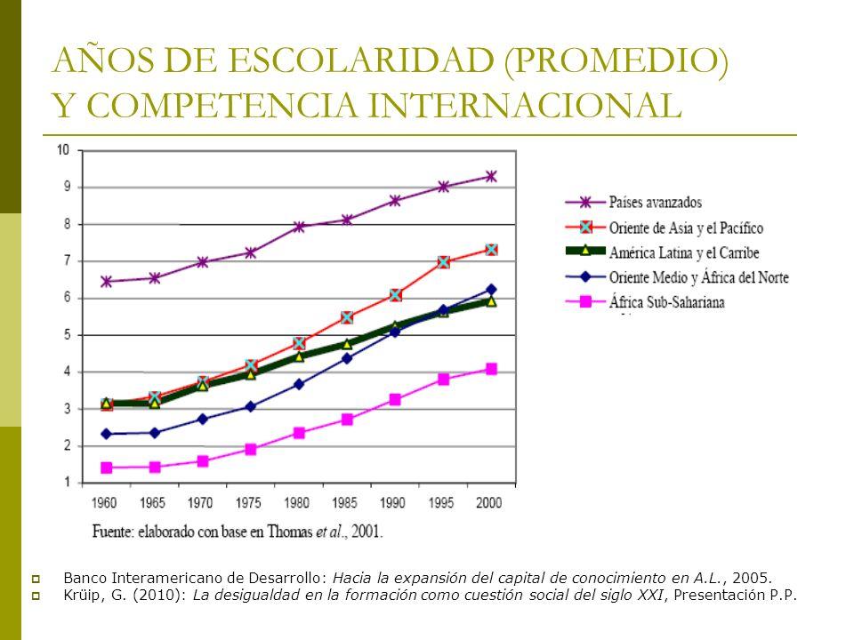 AÑOS DE ESCOLARIDAD (PROMEDIO) Y COMPETENCIA INTERNACIONAL Banco Interamericano de Desarrollo: Hacia la expansión del capital de conocimiento en A.L.,