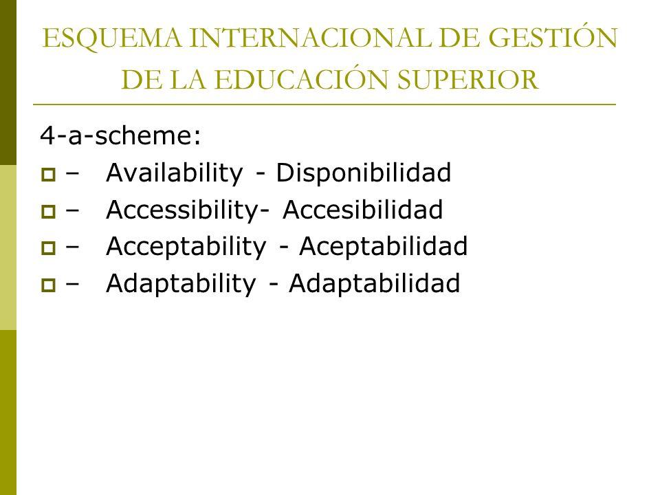 ESQUEMA INTERNACIONAL DE GESTIÓN DE LA EDUCACIÓN SUPERIOR 4-a-scheme: –Availability - Disponibilidad –Accessibility- Accesibilidad –Acceptability - Ac