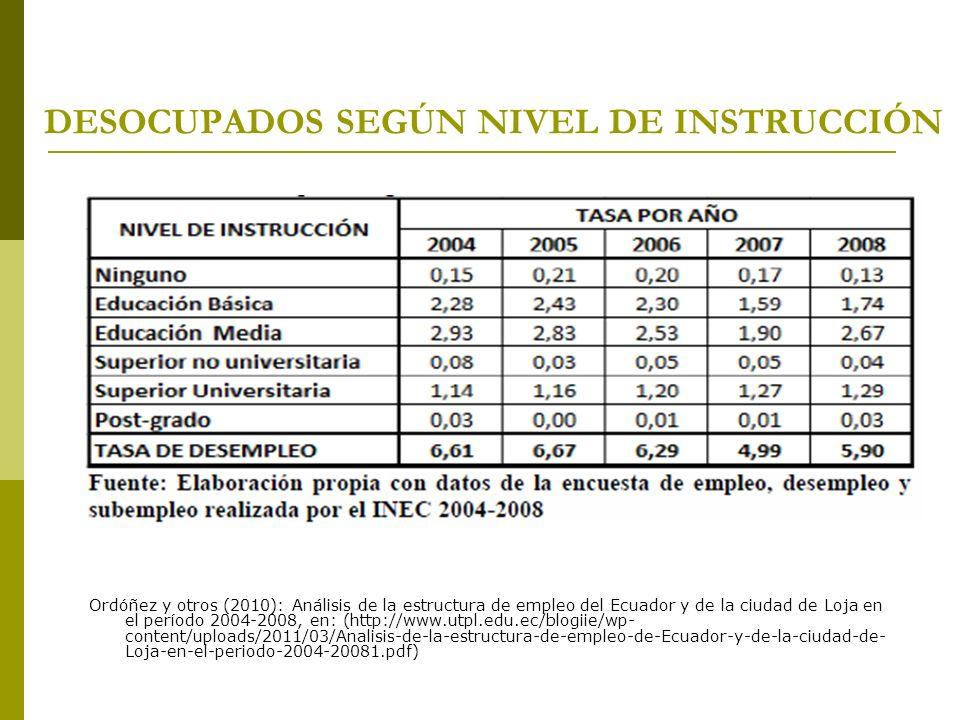 DESOCUPADOS SEGÚN NIVEL DE INSTRUCCIÓN Ordóñez y otros (2010): Análisis de la estructura de empleo del Ecuador y de la ciudad de Loja en el período 20