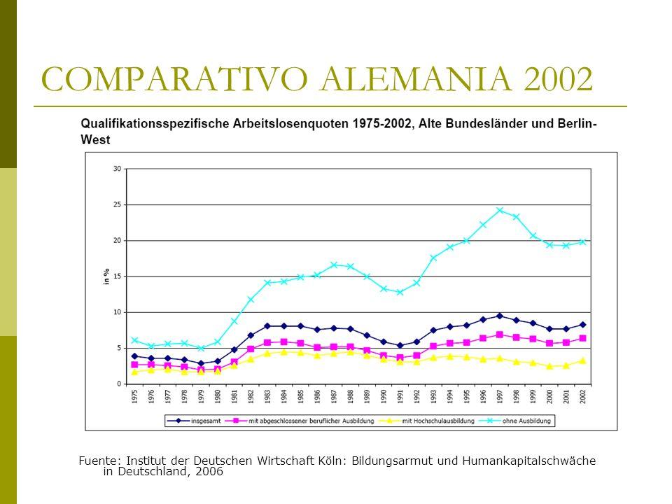 COMPARATIVO ALEMANIA 2002 Fuente: Institut der Deutschen Wirtschaft Köln: Bildungsarmut und Humankapitalschwäche in Deutschland, 2006