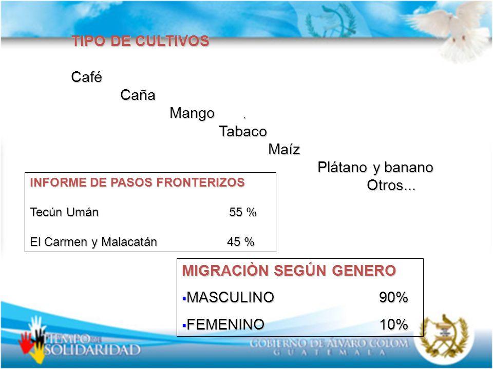 . TIPO DE CULTIVOS CaféCañaMangoTabacoMaíz Plátano y banano Otros... INFORME DE PASOS FRONTERIZOS Tecún Umán 55 % El Carmen y Malacatán45 % MIGRACIÒN