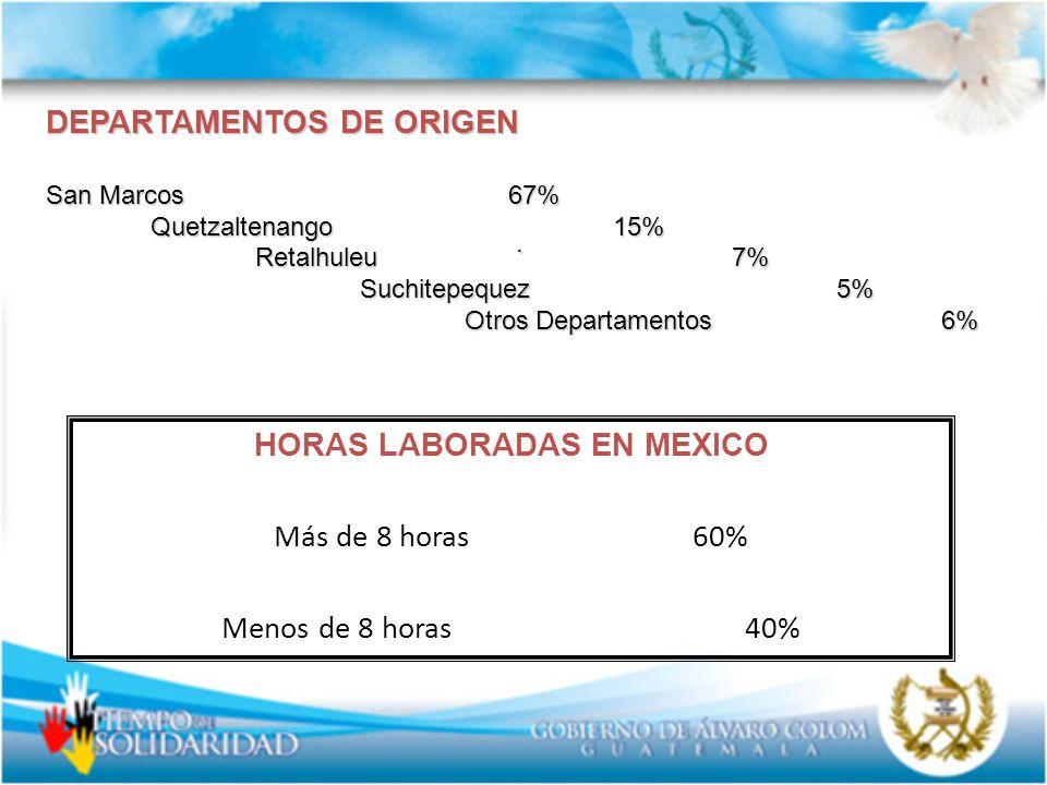 . DEPARTAMENTOS DE ORIGEN San Marcos 67% Quetzaltenango 15% Retalhuleu 7% Suchitepequez 5% Otros Departamentos 6% HORAS LABORADAS EN MEXICO Más de 8 h