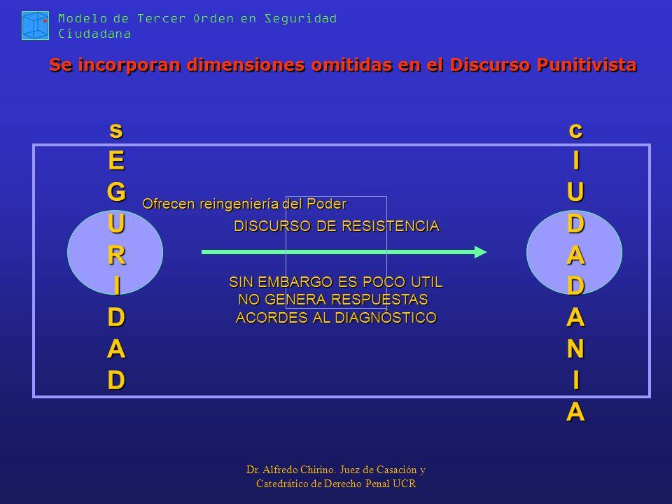 Modelo de Tercer Orden en Seguridad Ciudadana Se incorporan dimensiones omitidas en el Discurso Punitivista sEGURIDADsEGURIDADsEGURIDADsEGURIDAD cIUDA