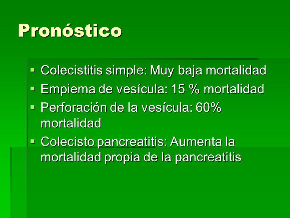 Pronóstico Colecistitis simple: Muy baja mortalidad Colecistitis simple: Muy baja mortalidad Empiema de vesícula: 15 % mortalidad Empiema de vesícula: