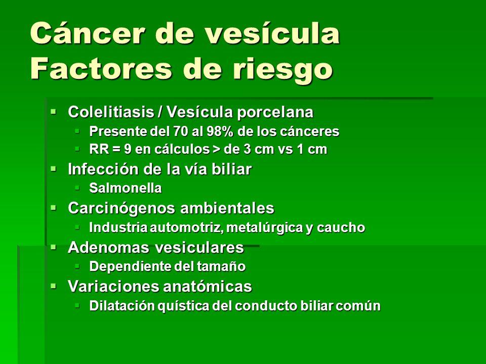 Cáncer de vesícula Factores de riesgo Colelitiasis / Vesícula porcelana Colelitiasis / Vesícula porcelana Presente del 70 al 98% de los cánceres Prese