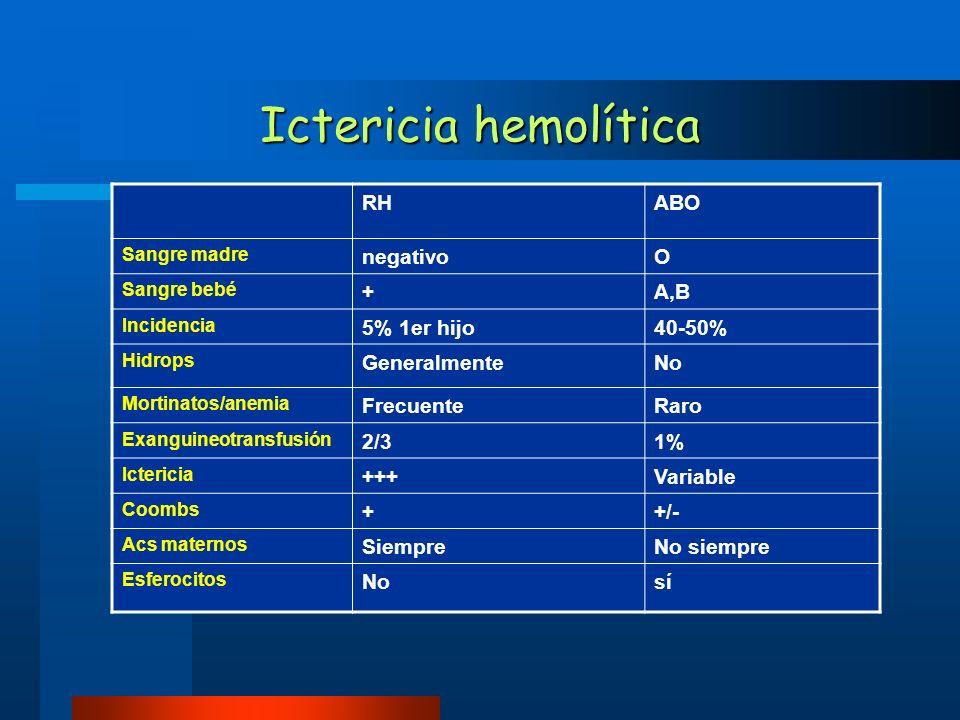RHABO Sangre madre negativoO Sangre bebé +A,B Incidencia 5% 1er hijo40-50% Hidrops GeneralmenteNo Mortinatos/anemia FrecuenteRaro Exanguineotransfusió