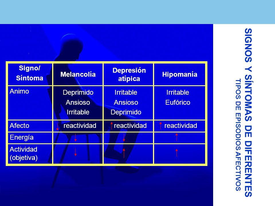 Actividad (objetiva) Energía reactividad Afecto Irritable Eufórico Irritable Ansioso Deprimido Ansioso Irritable Animo Hipomanía Depresión atípica Melancolía Signo/ Síntoma TIPOS DE EPISODIOS AFECTIVOS SIGNOS Y SÍNTOMAS DE DIFERENTES