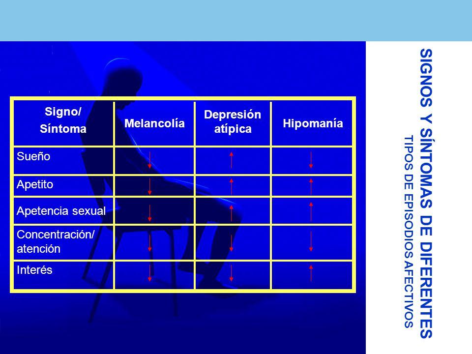 Interés Hipomanía Depresión atípica Melancolía Signo/ Síntoma Concentración/ atención Apetencia sexual Apetito Sueño TIPOS DE EPISODIOS AFECTIVOS SIGN