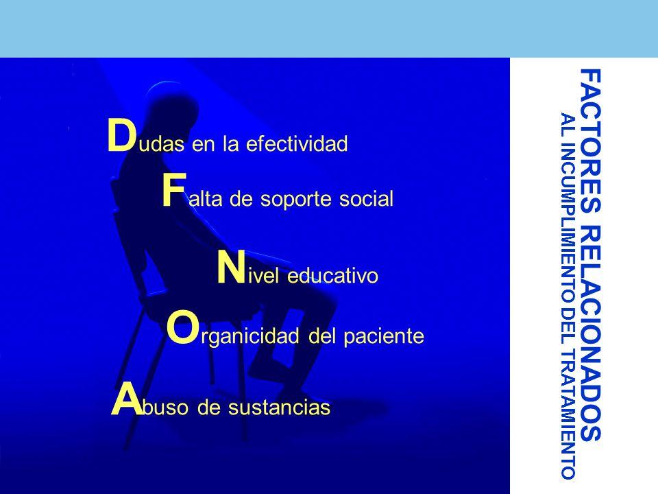 FACTORES RELACIONADOS AL INCUMPLIMIENTO DEL TRATAMIENTO D udas en la efectividad F alta de soporte social N ivel educativo O rganicidad del paciente A buso de sustancias