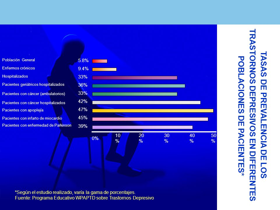 TASAS DE PREVALENCIA DE LOS TRASTORNOS DEPRESIVOS EN DIFERENTES POBLACIONES DE PACIENTES* Población General Enfermos crónicos Hospitalizados Pacientes geriátricos hospitalizados Pacientes con cáncer (ambulatorios) Pacientes con cáncer hospitalizados Pacientes con apoplejía Pacientes con infarto de miocardio Pacientes con enfermedad de Parkinson 10 % 20 % 30 % 40 % 50 % 0% 5.8% 9.4% 33% 36% 33% 42% 47% 45% 39% *Según el estudio realizado, varía la gama de porcentajes.