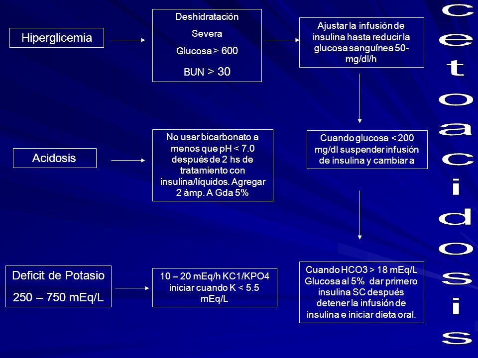 Causas precipitantes Monitoreo Metabólico Checar glucosa sérica gases arteriales, y electrolitos c/hora las primeras 6 horas después c/2 horas por 24 horas checar Mg, P y CA Infección: neumonía, meningitis, sinusitis, otitis, colecistitis Infarto de Miocardio Pancreatitis Todos lo pacientes requieren: ECG Rayos X tórax Examen de orina, QS, E.