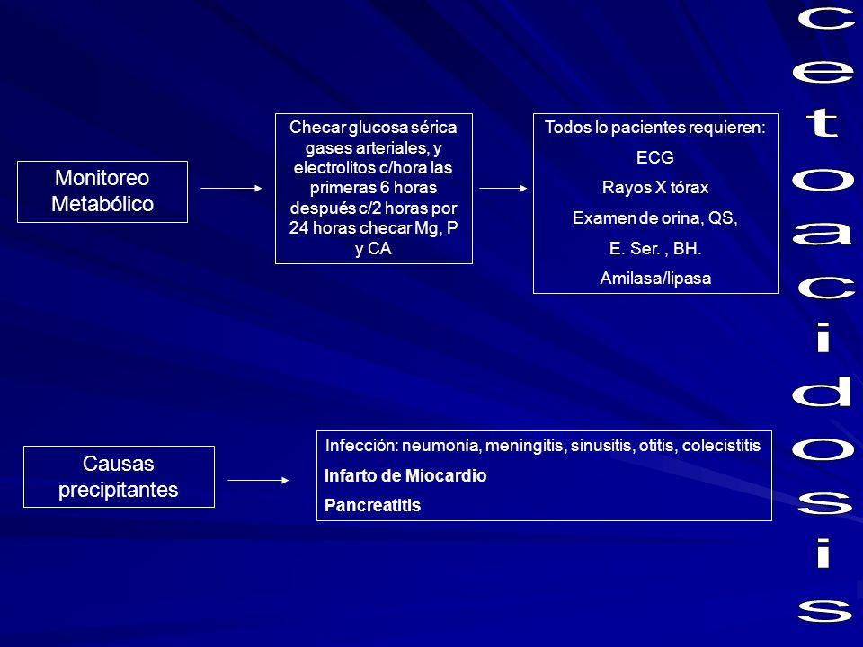 Cetoacidosis Diabética Conclusiones: En la CAD, la deficiencia de Insulina y el exceso de HCR produce proteolisis.