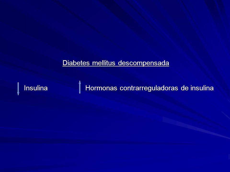 Fisiopatología de la Cetoacidosis Diabética Insulina + Glucagon (HCR) GLUCOGENOLISIS GLUCONEOGÉNESIS HIPERGLICEMIA