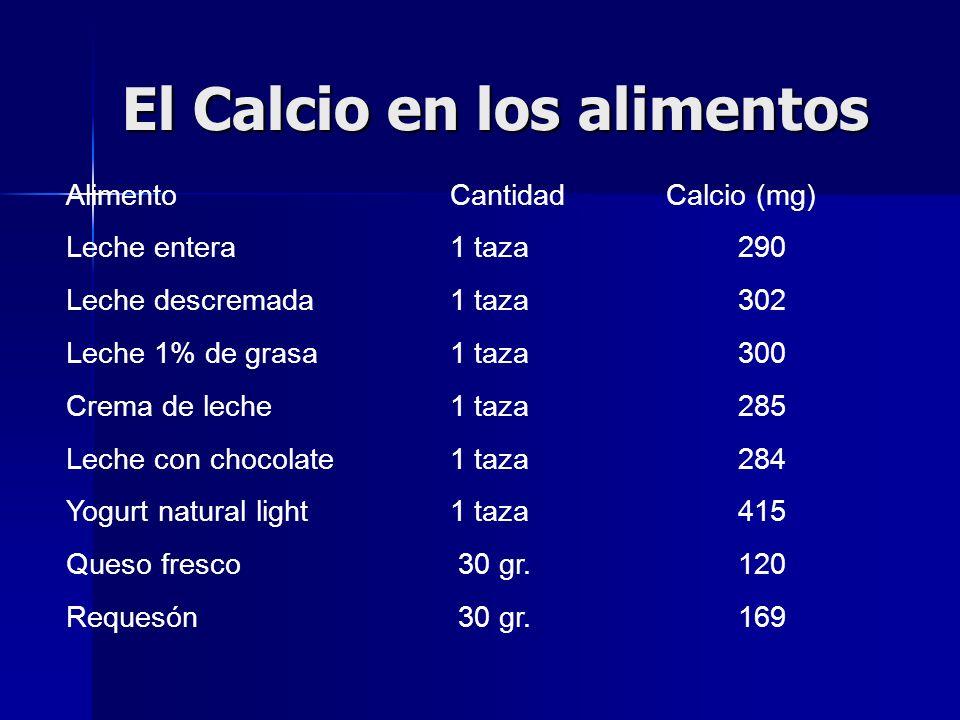 El Calcio en los alimentos Alimento Cantidad Calcio (mg) Queso Cheddar 30 gr.